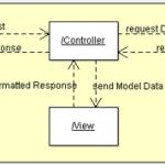Tìm hiểu về mô hình MVC (Model, Controller, View) trong PHP