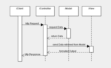 mô hình diagram mvc