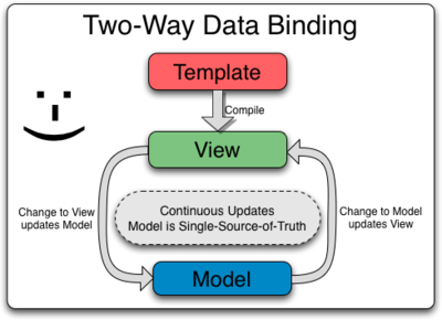 data binding trong angularjs