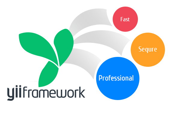 yii framework - top 2 php framework tốt nhất