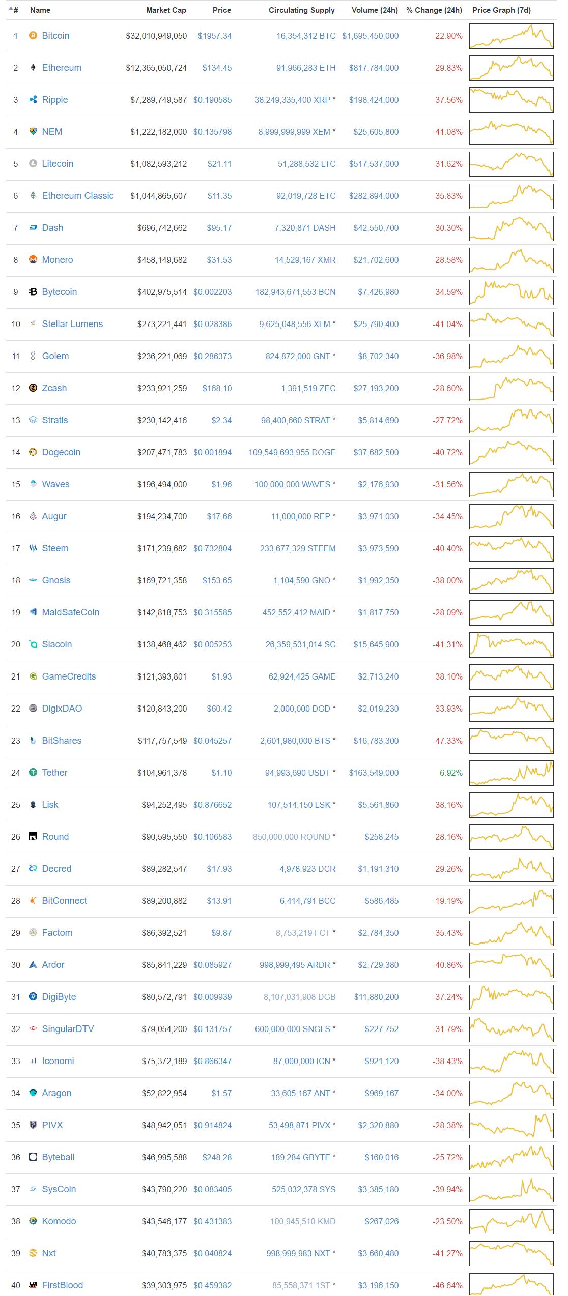 Danh sách tỉ giá các đồng tiền điện tử