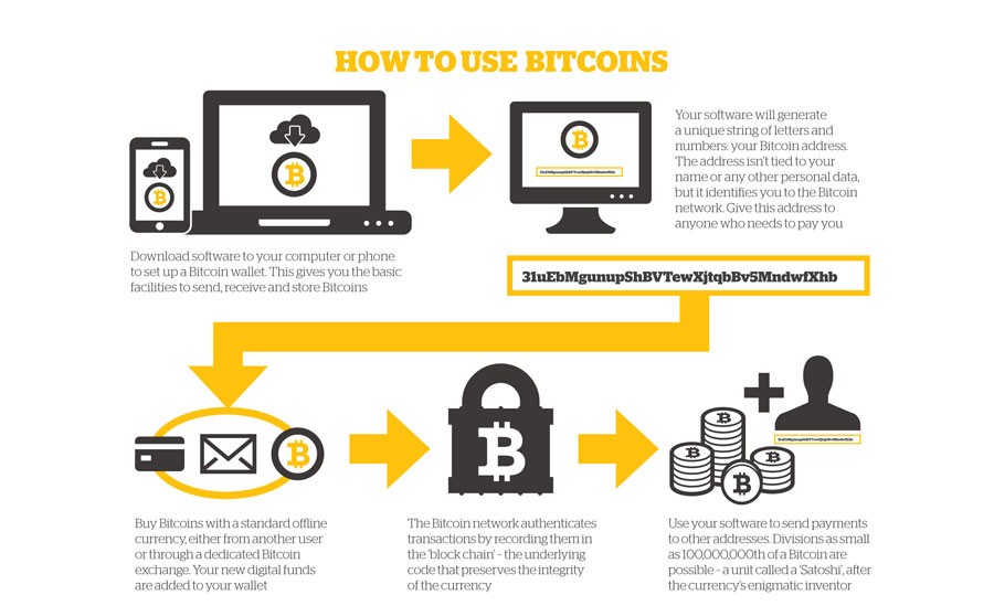 Hình minh họa giao dịch Bitcoin