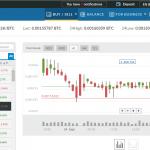Hướng dẫn sử dụng sàn Livecoin để trade coin