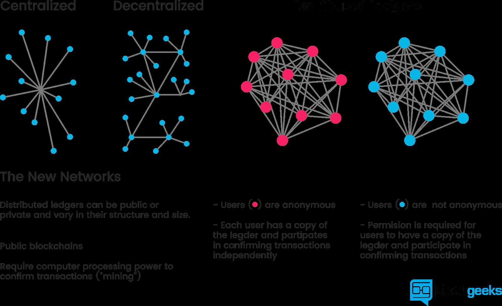 Blockchain là gì ? Mạng lưới blockchain hoạt động như thế nào