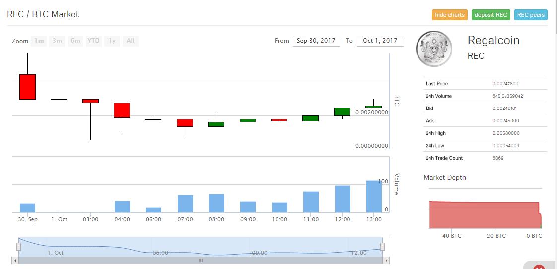 Giao diện trade RegalCoin