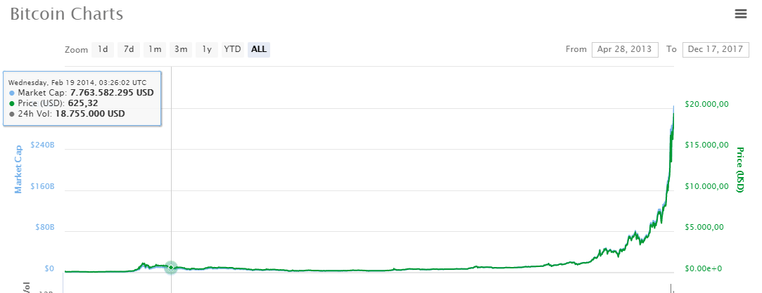 Biểu đồ tăng giá của Bitcoin