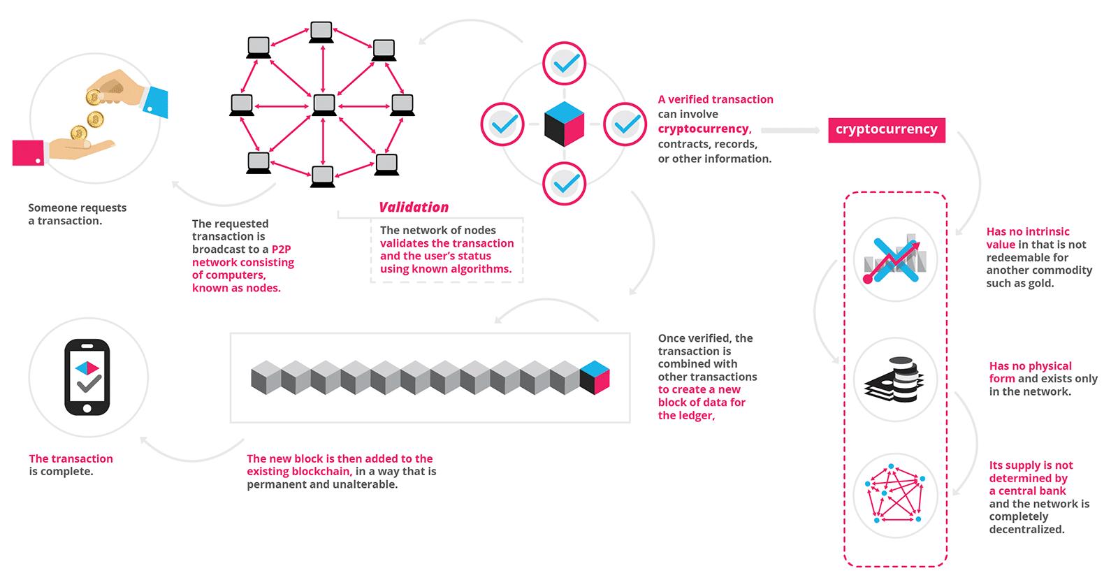 Công nghệ blockchain cực kì hữu dụng