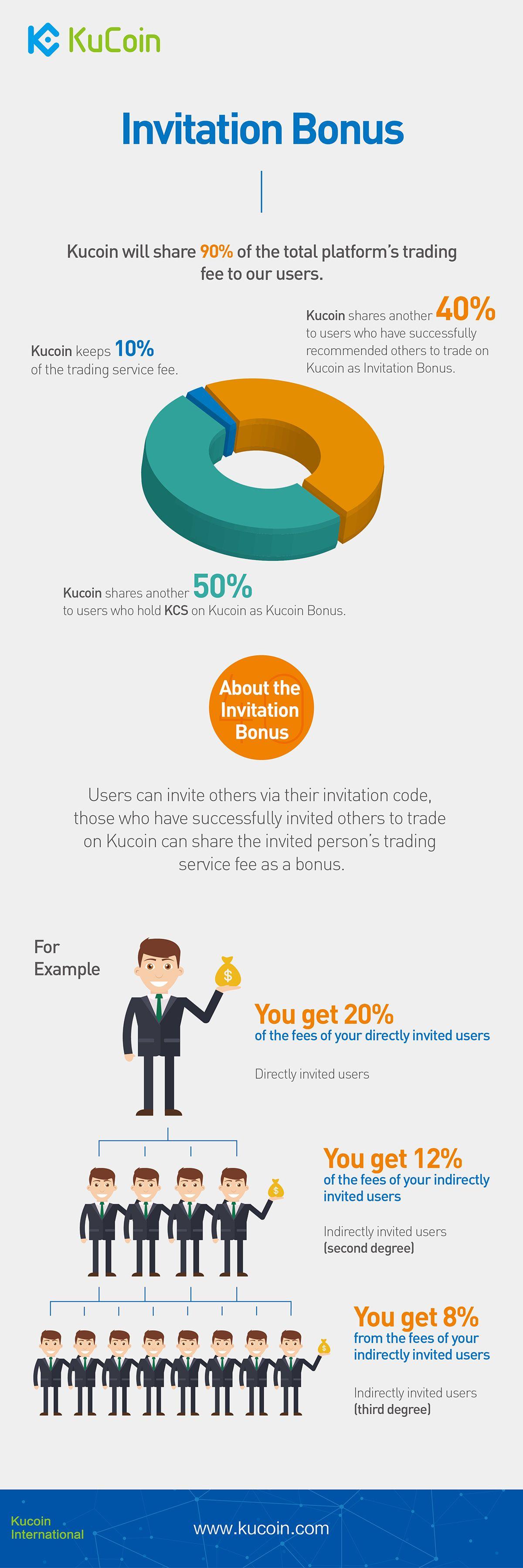 Bản phác thảo lợi nhuận KuCoin chia cho bạn