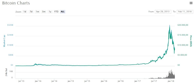 biểu đồ giá trị đồng Bitcoin qua các năm