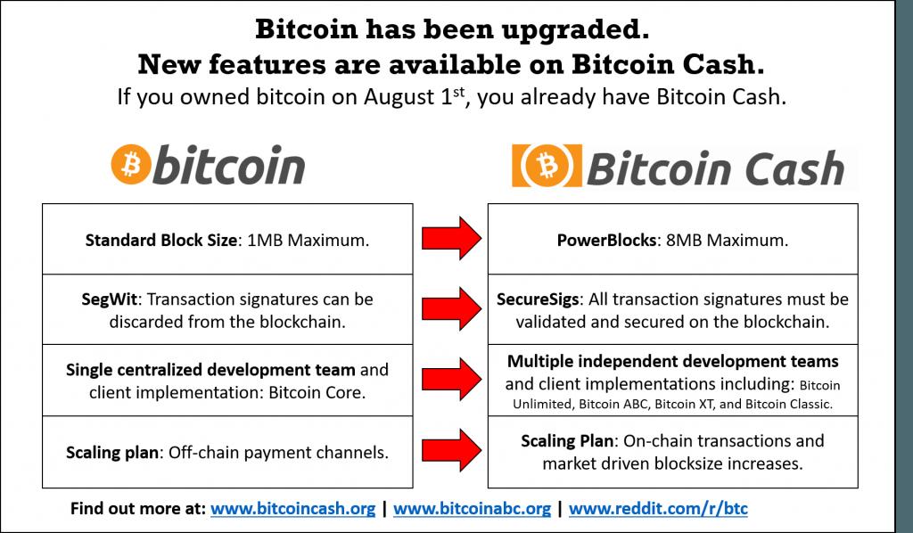 Bảng so sánh sự nâng cấp của Bitcoin Cash so với Bitcoin