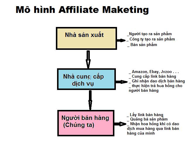 Mô hình Affilate Marketing