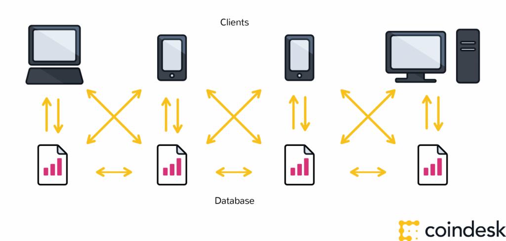 kiến trúc blockchain