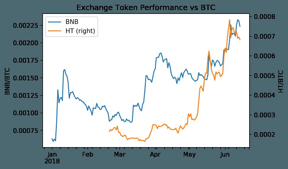 Hiệu suất đồng BNB so với BTC