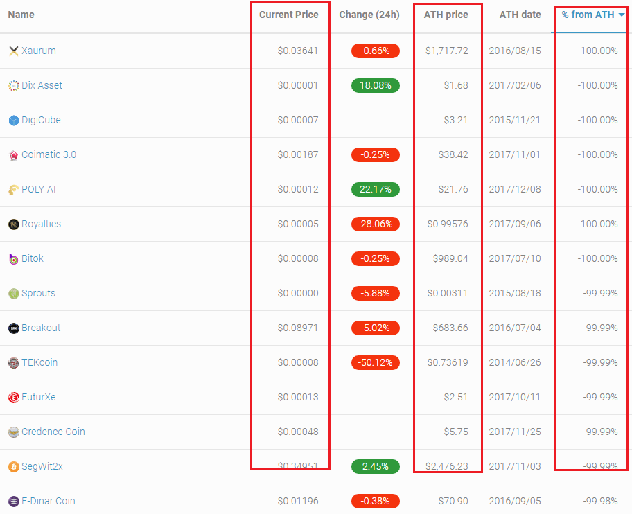 Danh sách các đồng shitcoin không có giá trị