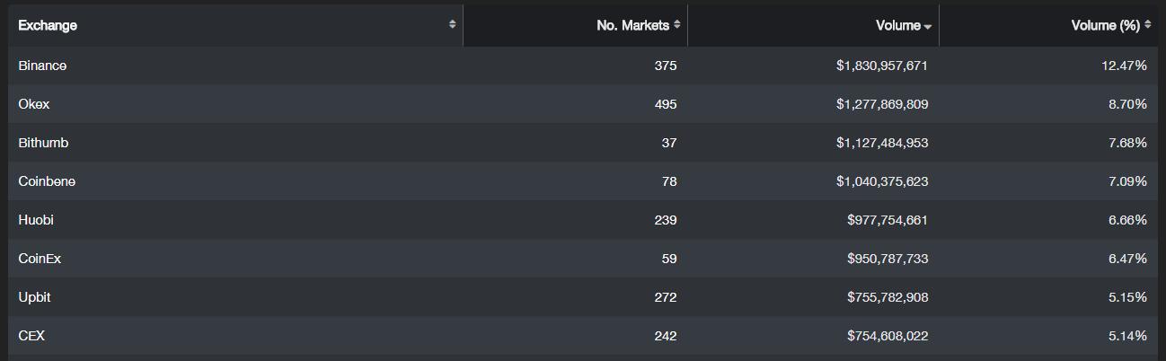 Binance dẫn đầu TOP 1 về volumn giao dịch, bỏ xa sàn thứ 2 là Okex