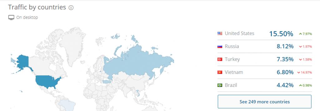 Lượt truy cập theo từng quốc gia của Binance