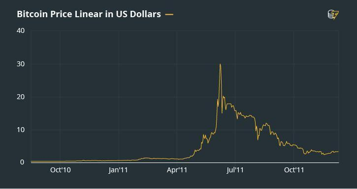 Biểu đồ giá Bitcoin tháng 6 năm 2011