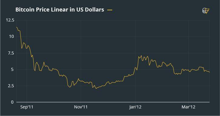 Biểu đồ giá Bitcoin tháng 1 năm 2012
