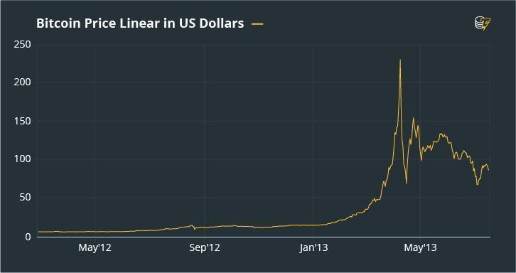 Biểu đồ giá Bitcoin tháng 4 năm 2013