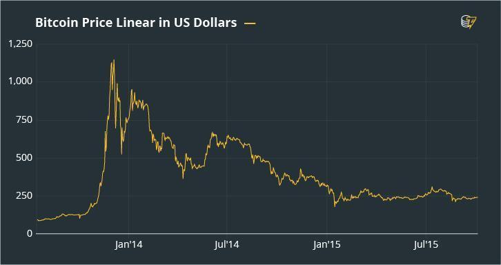 Biểu đồ giá Bitcoin tháng 11 năm 2013