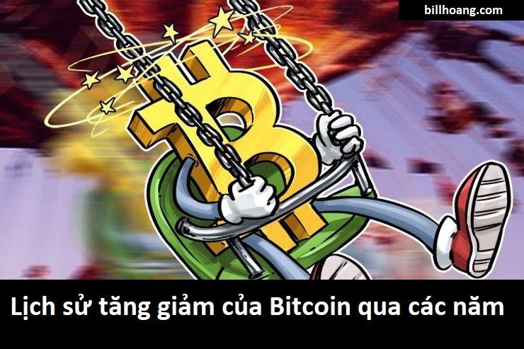Lịch sử tăng giảm của Bitcoin từ thưở sơ khai đến nay
