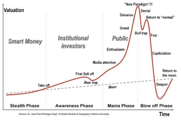 Các giai đoạn dòng tiền