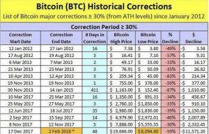 Có phải Bitcoin đang lặp lại lịch sử giảm 80% giá trị?