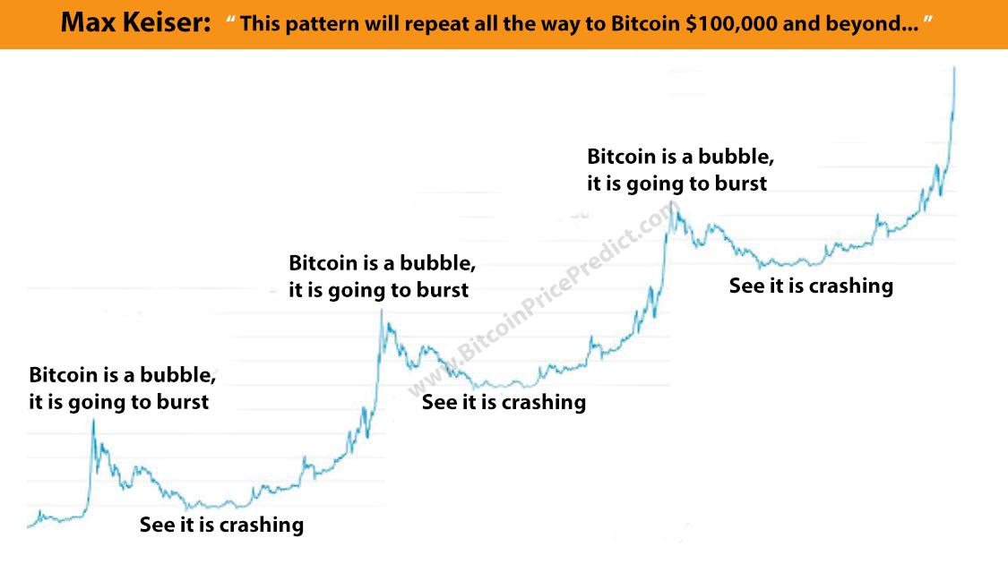 Mô hình Bitcoin của Max Keiser