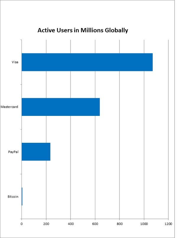 Biểu đồ hiển thị số lượng người dùng hoạt động của Visa, MasterCard, PayPay và Bitcoin trên toàn cầu.