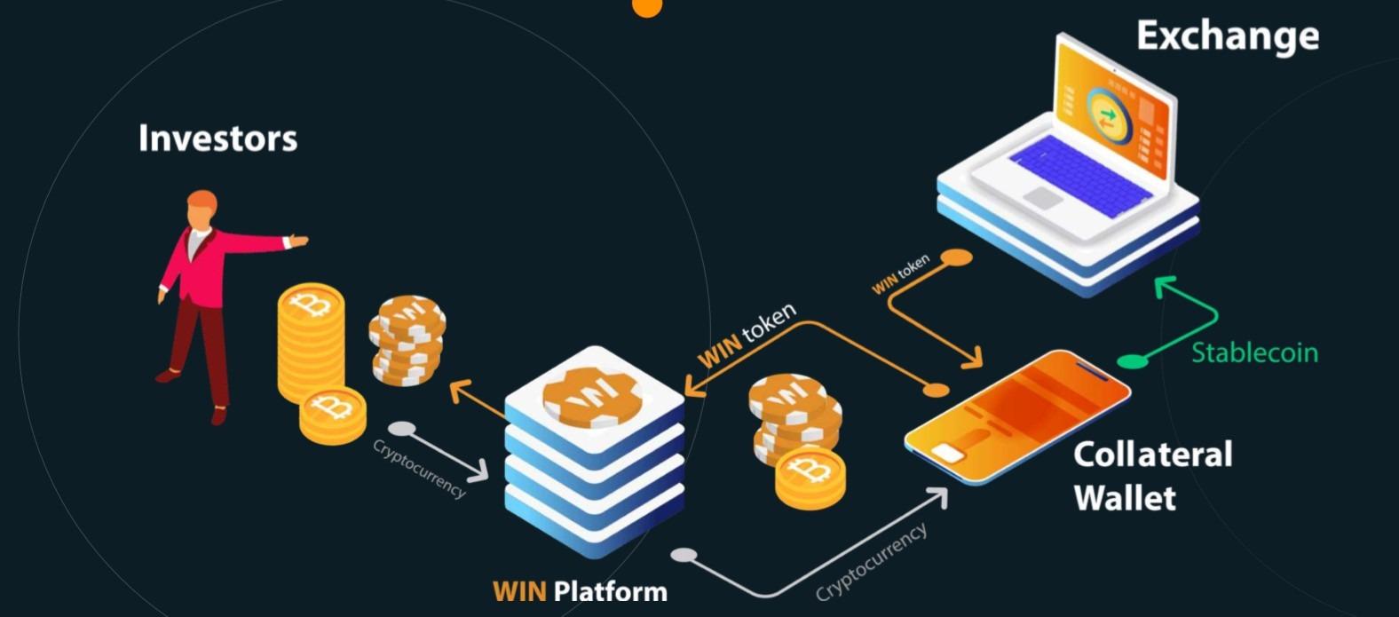 Cơ chế hoạt động của Win Platform