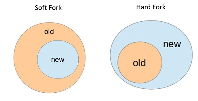 hard folk và solf folk