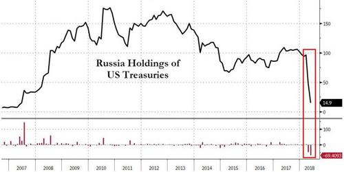 Biểu đồ nắm giữ đồng usd của Nga giảm mạnh
