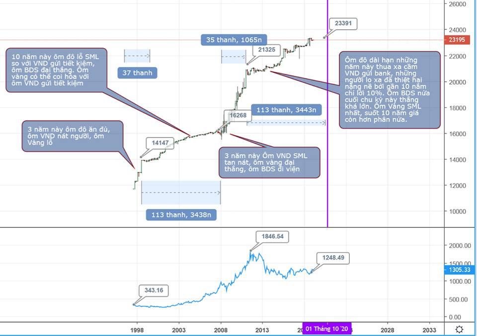 Biểu đồ minh họa giá usd, vàng, bất động sản