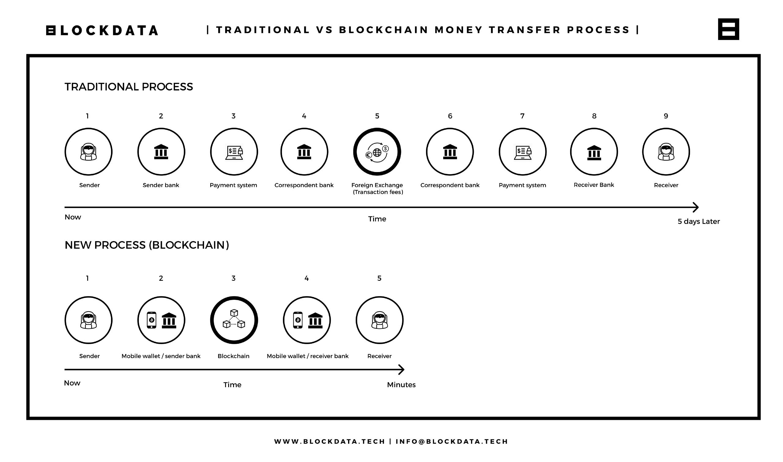 Chuyển tiền truyền thống và chuyển tiền bằng Blockchain