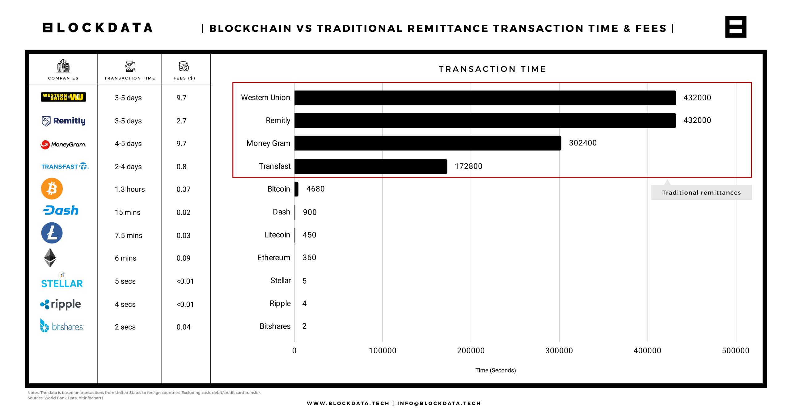 Tốc độ chuyển tiền của Blockchain so với chuyển tiền truyền thống