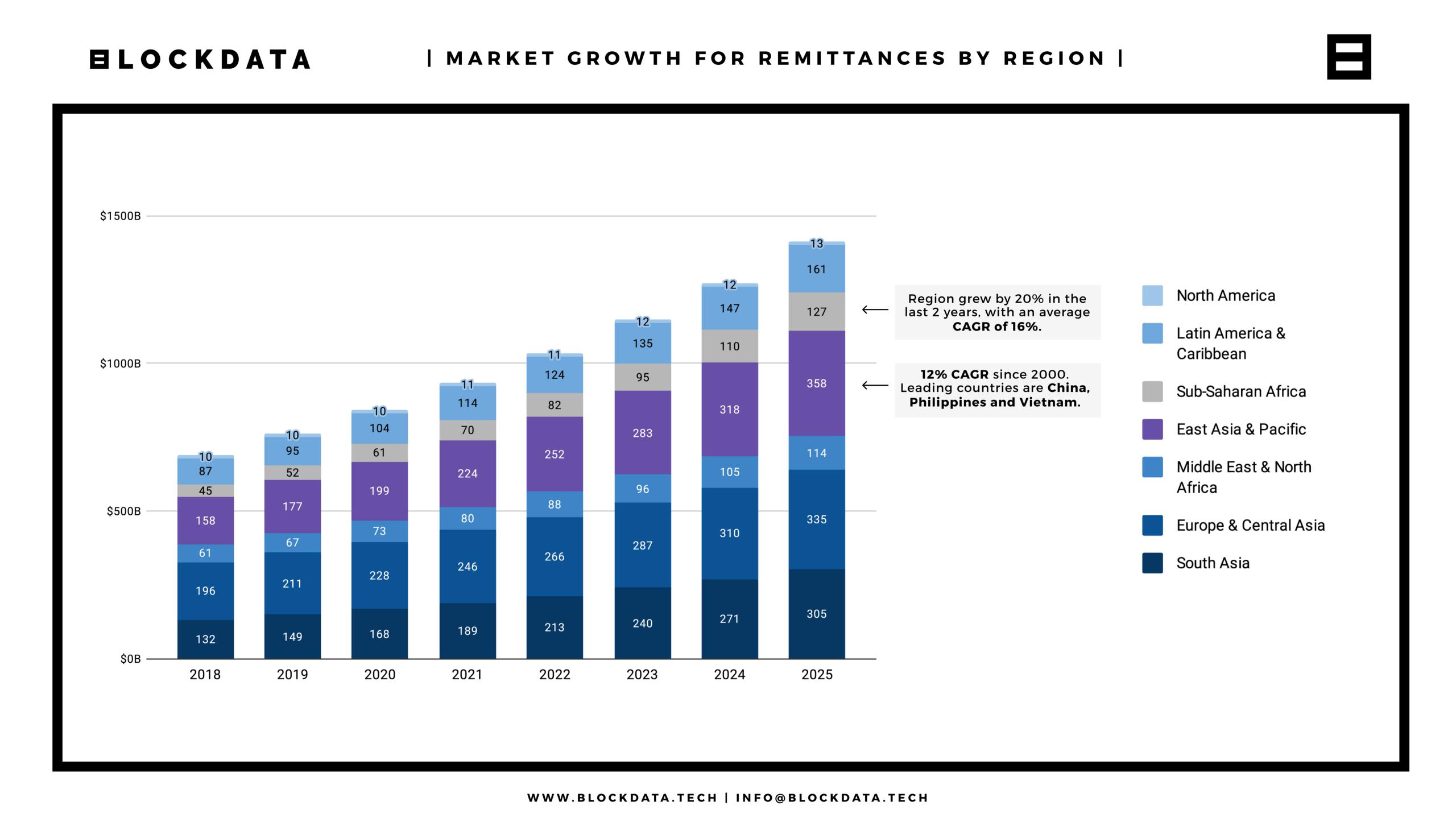 Tốc độ phát triển ngành công nghiệp chuyển tiền