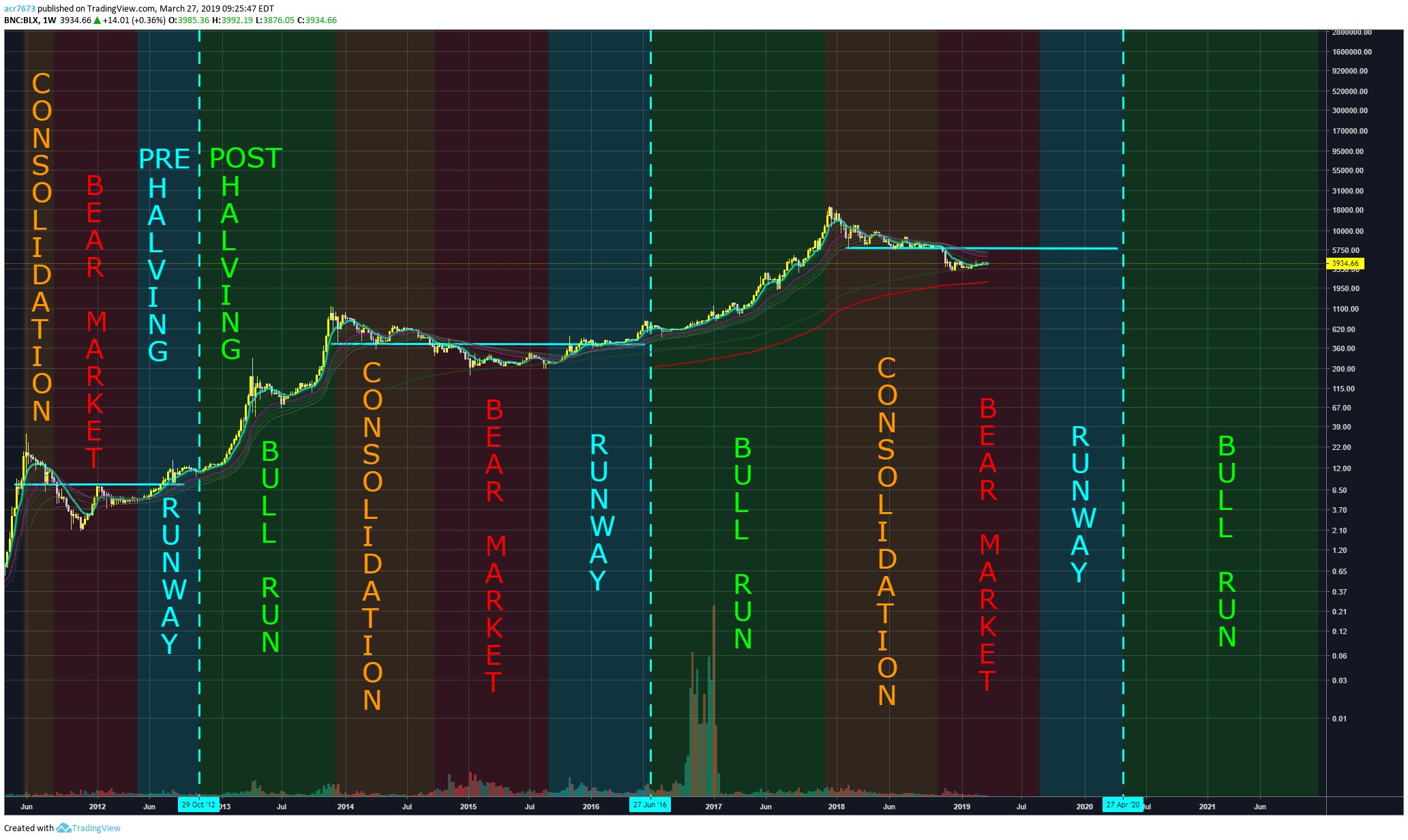 chu kỳ bitcoin halving