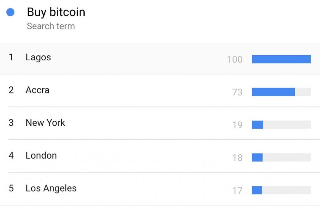 Top 1 từ khóa Buy Bitcoin