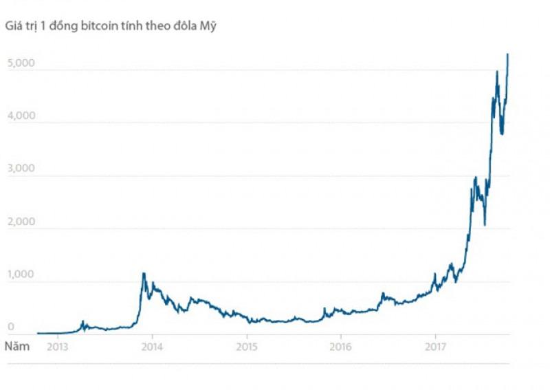Biểu đồ tăng giá trị đồng Bitcoin