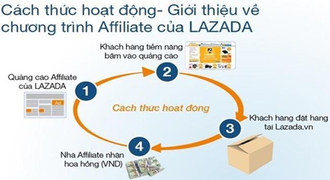 Quy trình mô phỏng tiếp thị liên kết tại Lazada