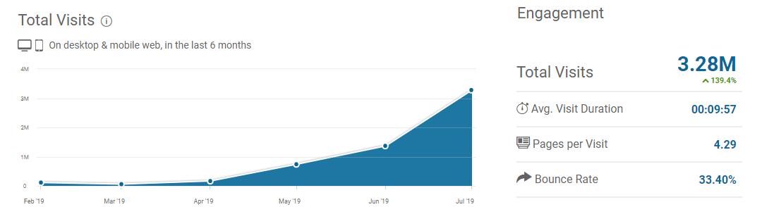 Tốc độ tăng trưởng của sàn Bybit