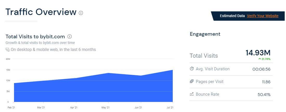 Lượt truy cập trung bình hàng tháng của Bybit