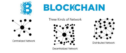tính phi tập trung của blockchain