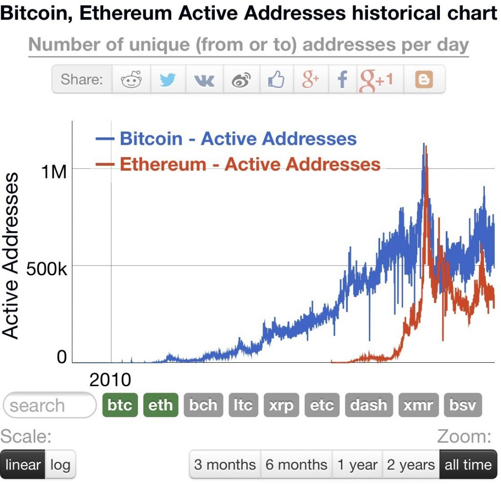 Số lượng địa chỉ ví giữa Bitcoin và Ethereum