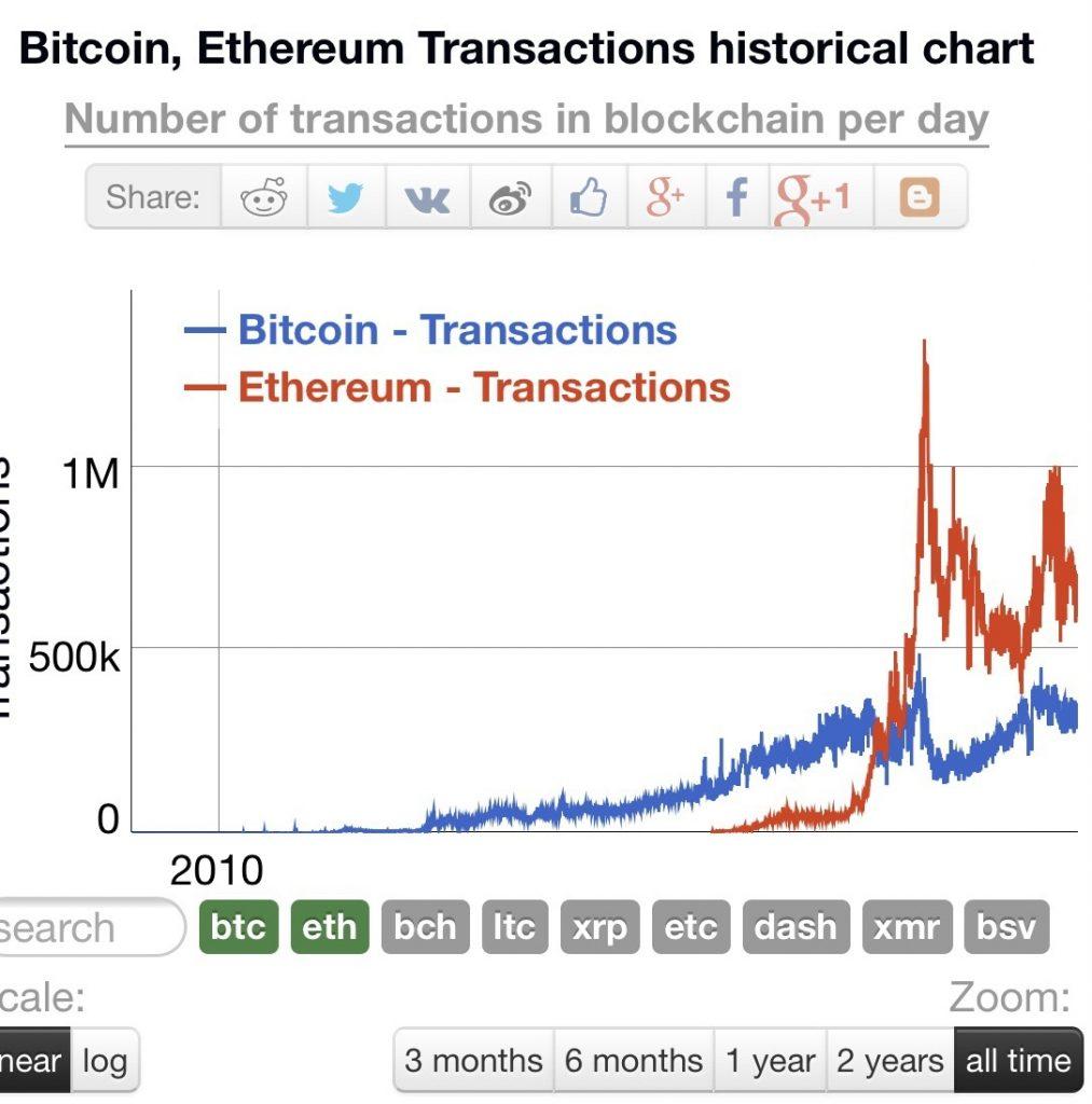Số lượng giao dịch giữa Bitcoin và Ethereum