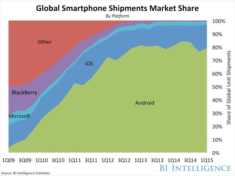 Thị phần thiết bị smartphone