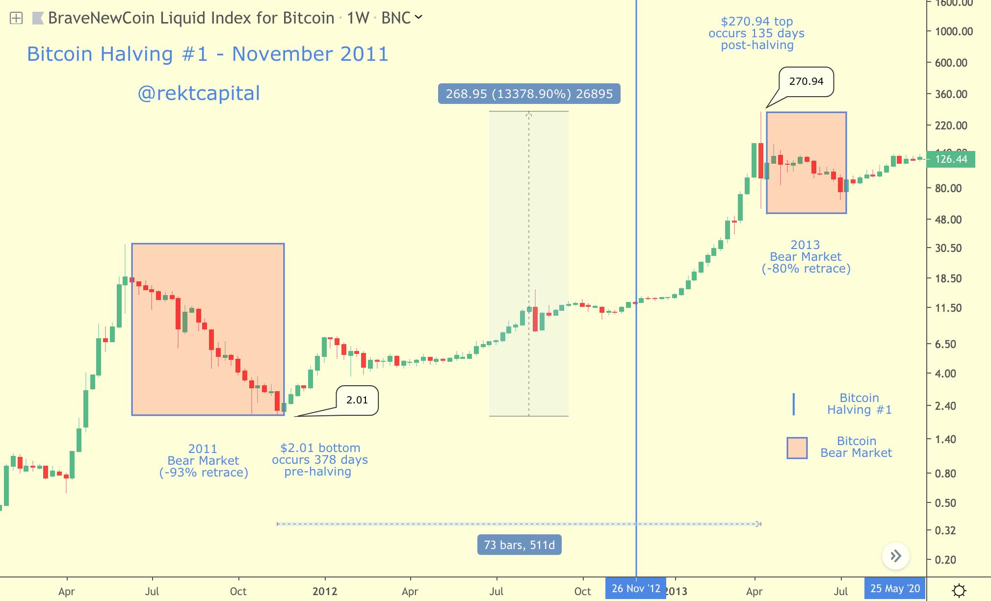 Bitcoin Halving lần thứ 1