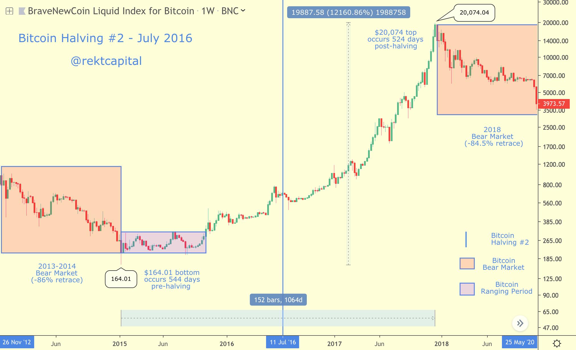 Bitcoin Halving lần 2