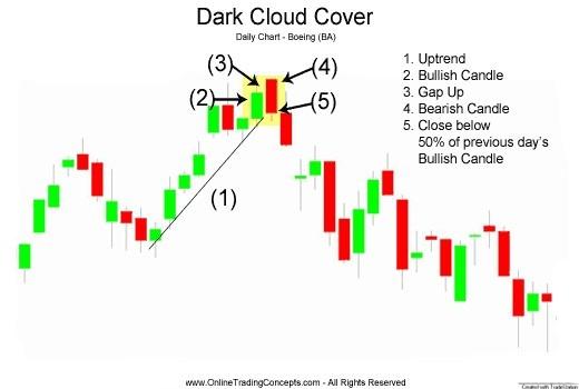 mô hình mây đen che phủ 2