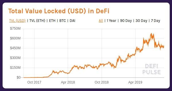 DeFi là gì - Hàng trăm triệu đô la lock trong DeFi